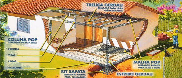 desenho casa em construção descrição colunas feros treliças sapata serralheria porto aço em Porto Seguro
